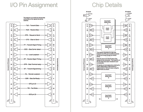 S24530 digital pin assignment DCE and DTE matrix system